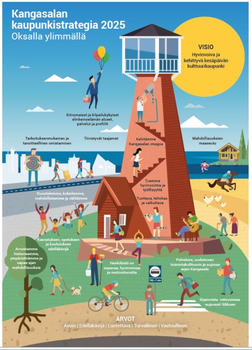 Kangasalan kaupunkistrategia 2025 kansikuva, jossa näkötornin ympärillä ihmisiä harrastamassa. Lisäksi kansikuvassa tekstinä kaupungin arvot jotka ovat avoin, edelläkävijä, luotettava, turvallinen ja vastuullinen.. Tekstinä myös kaupungin visio joka on Hyvinvoiva ja kehittyvä kesäpäivän kulttuurikaupunki