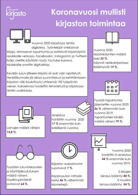 Kirjaston tilastoja vuodelta 2020