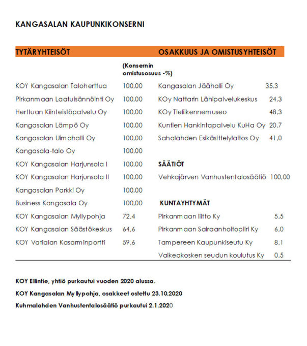 Kangasalan konserniiyhtiöt omistusosuuksin kuvattu 31.12.2020